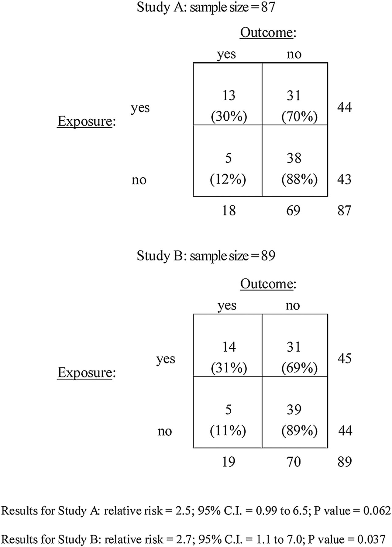 P values: from suggestion to superstition   Journal of