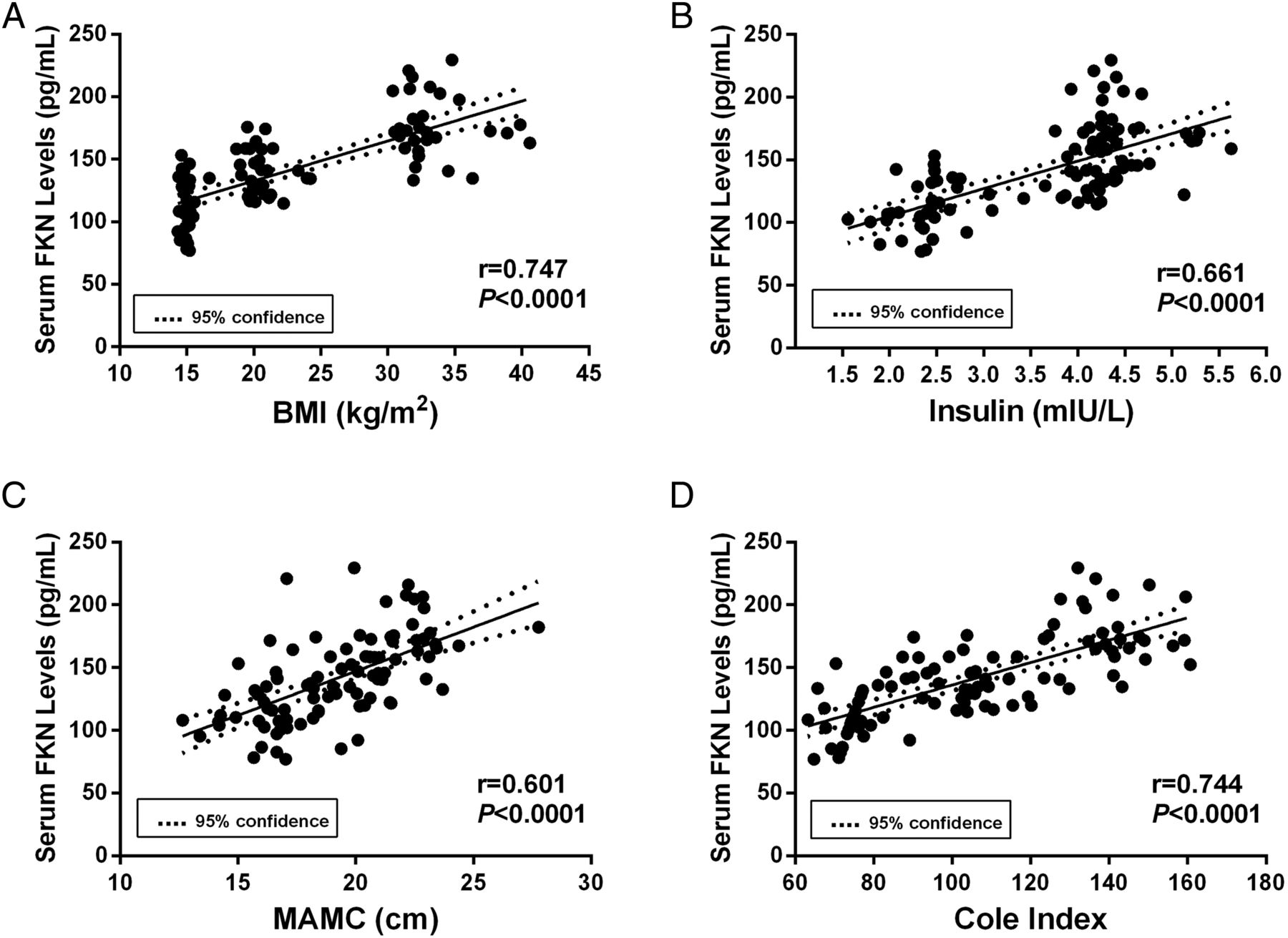 Assessment of serum cx3cl1fractalkine level in han chinese girls download figure falaconquin