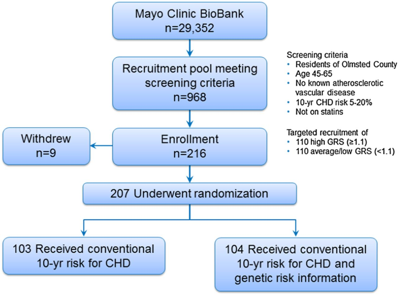 Shared decision-making following disclosure of coronary