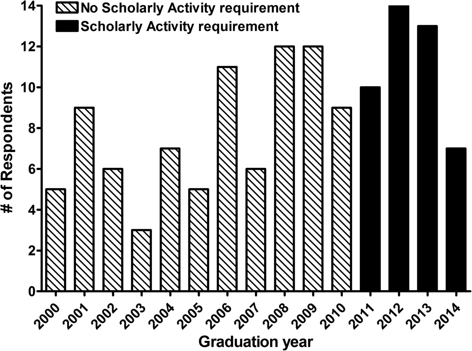 Impact of elective versus required medical school research