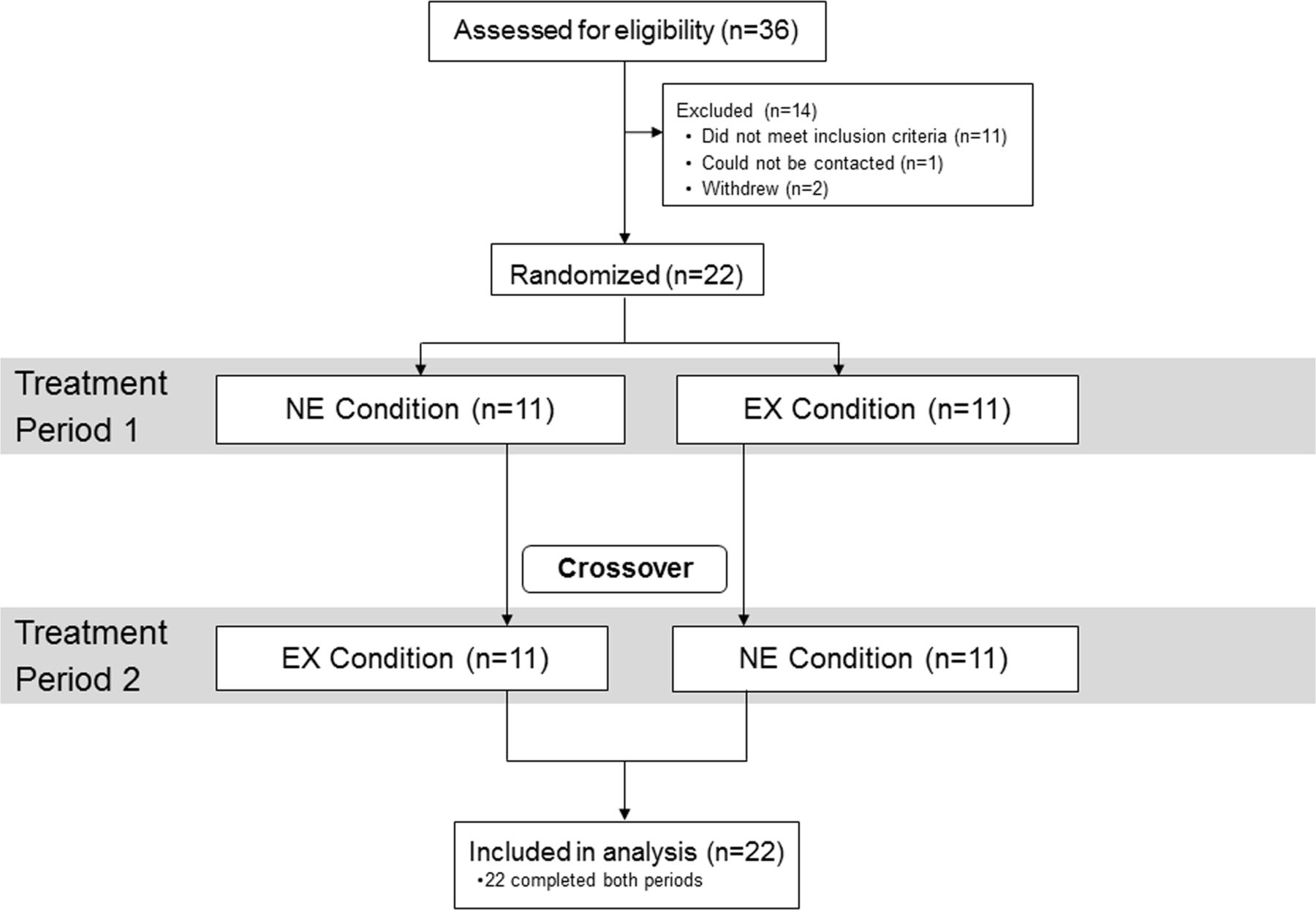 Effect of acute exercise on postprandial endothelial