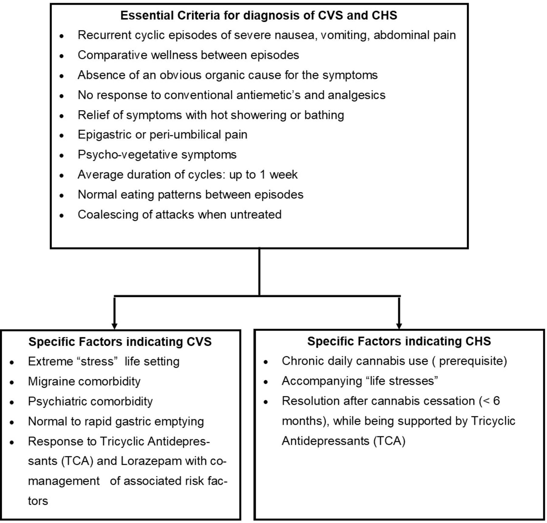 Cannabinoid Hyperemesis Syndrome Definition Pathophysiology Clinical Spectrum Insights Into Acute And Long Term Management Journal Of Investigative Medicine