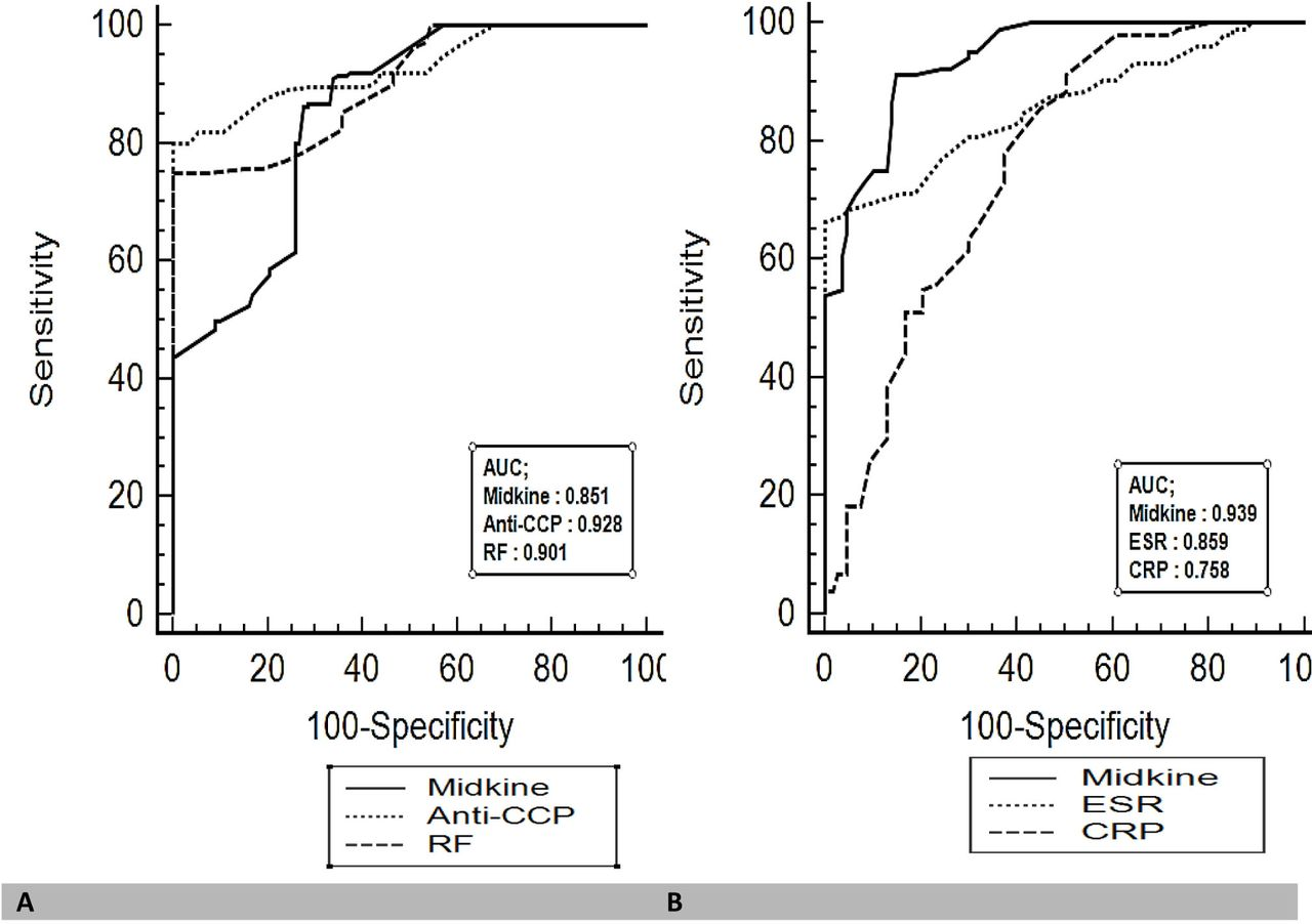 Diagnostic value of the serum Midkine in patients with